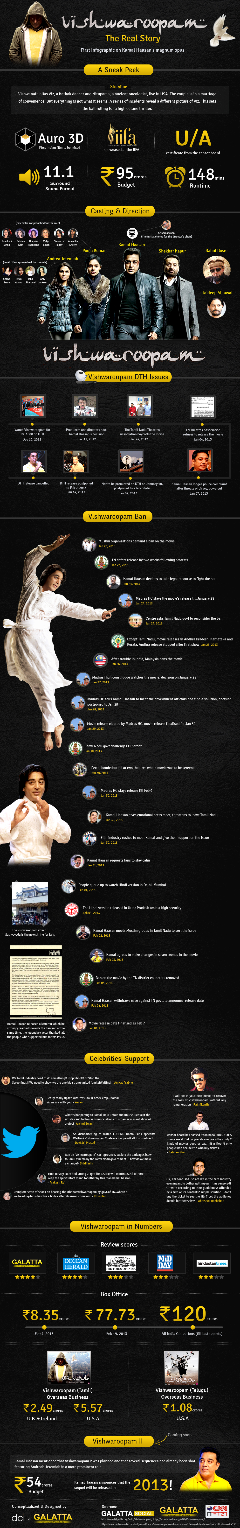 Kamal Haasan's Vishwaroopam - World's First infographic on the movie!
